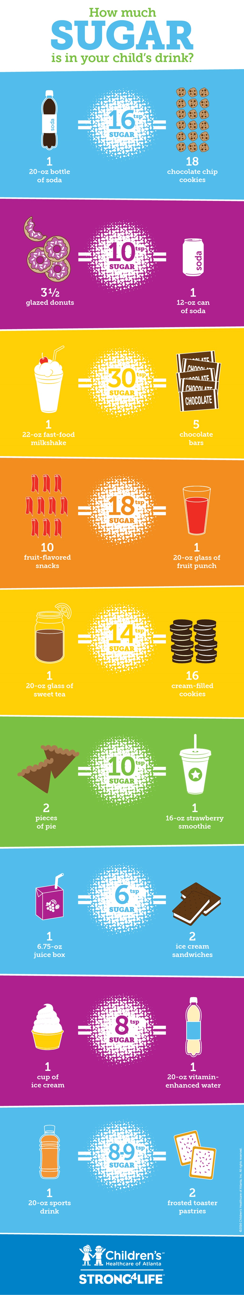 How Much Sugar is in Your Child's Beverage?