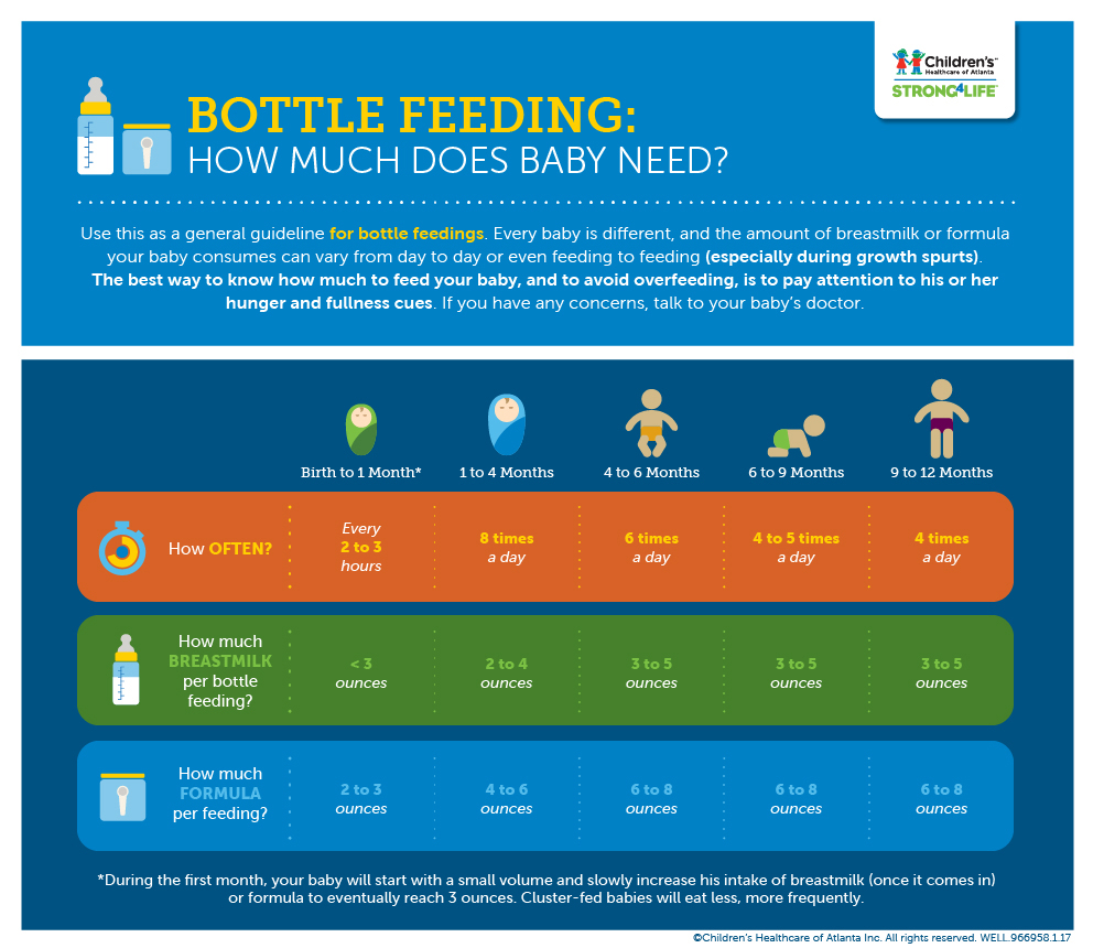 how much milk does baby need infographic
