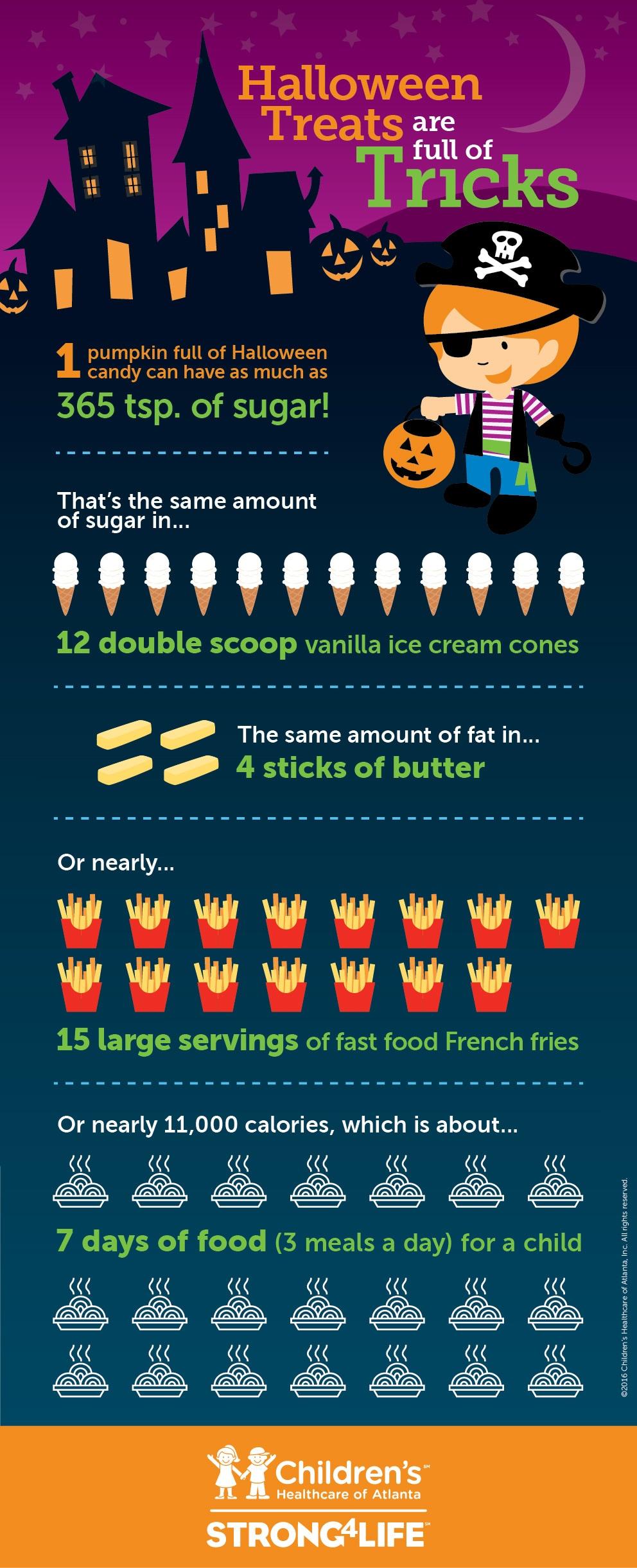 Halloween Treats Infographic