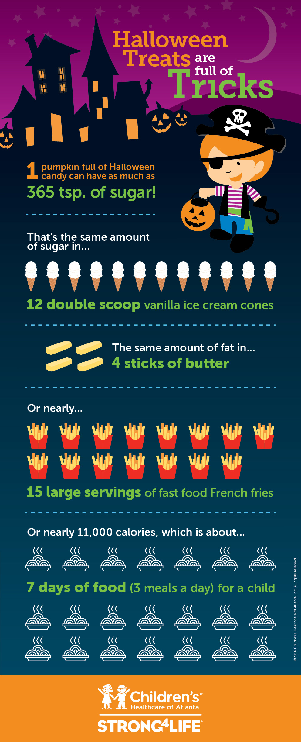 Halloween Treats Infographic
